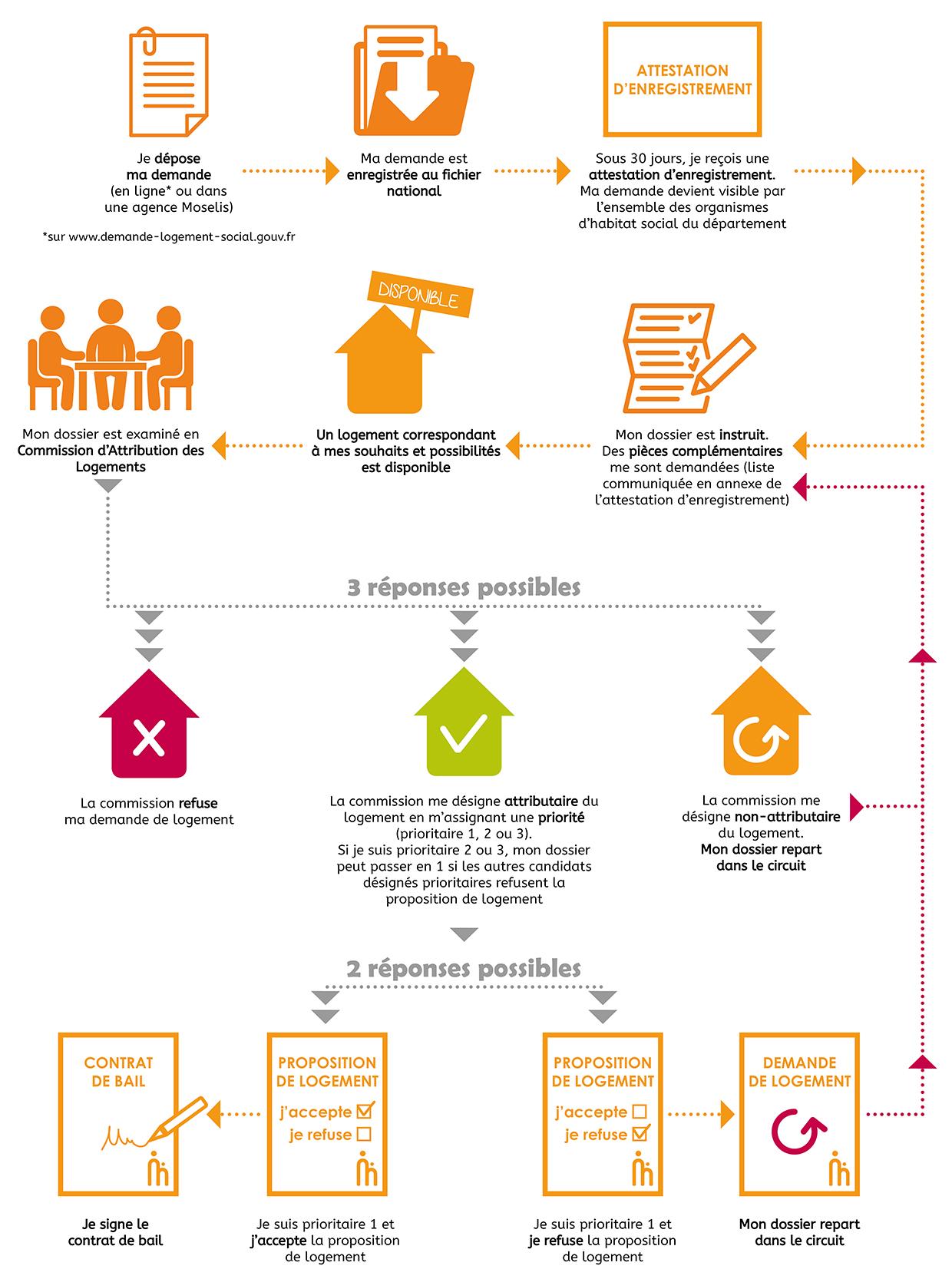Les étapes de la demande de logement
